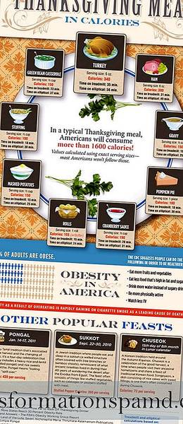 Thanksgiving Meal i kalorier (Infographic)